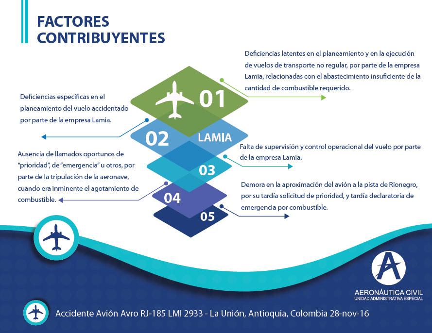 HANGAR X - LAMIA 2933 Informe final - Factores Contribuyentes