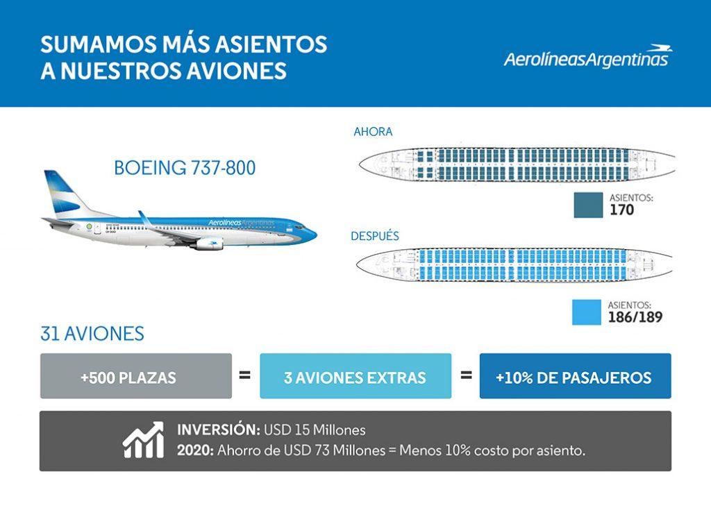 HANGAR X - Nueva configuración de interiores para la flota Boeing 737-800 de Aerolíneas Argentinas