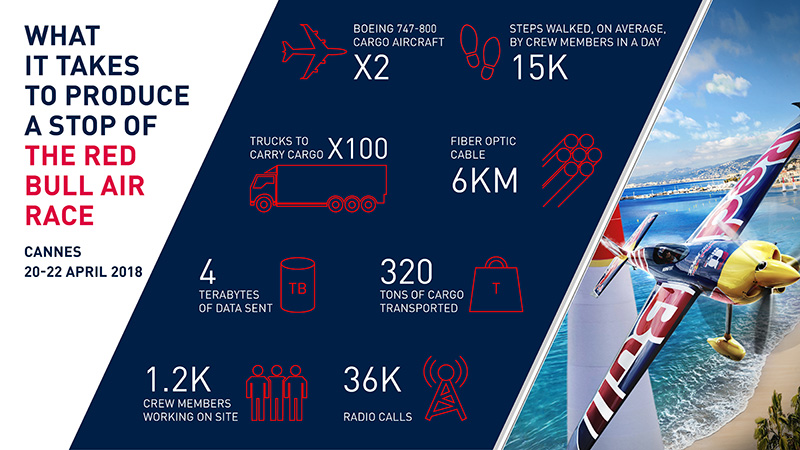 HANGAR X - Red Bull Air Race 2018 in numbers