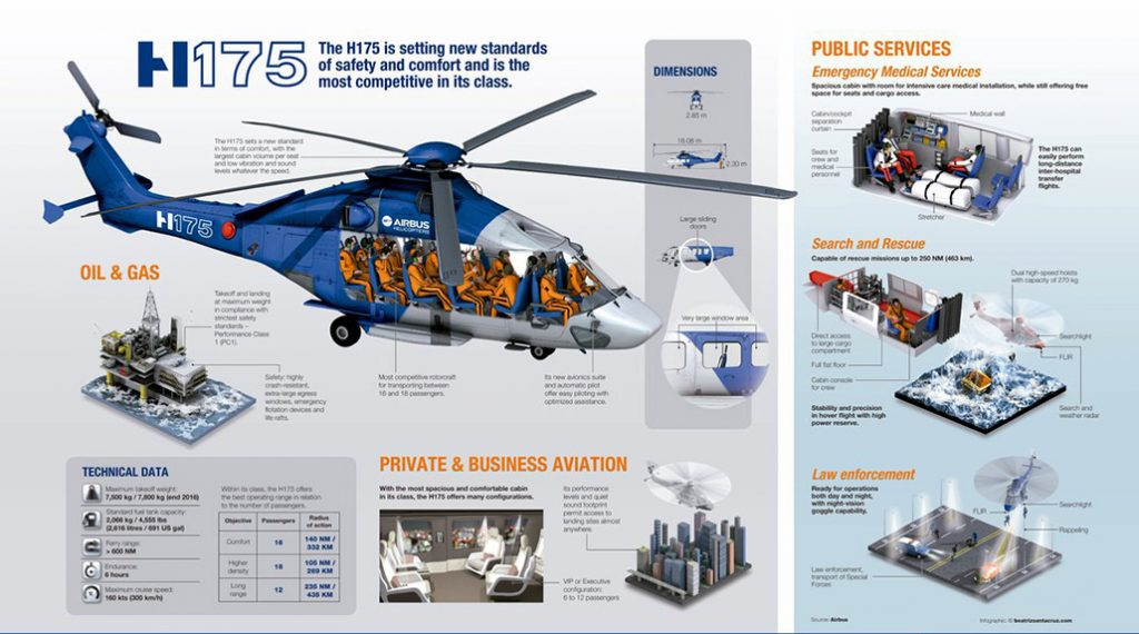 Airbus Helicopter H175 Infografía