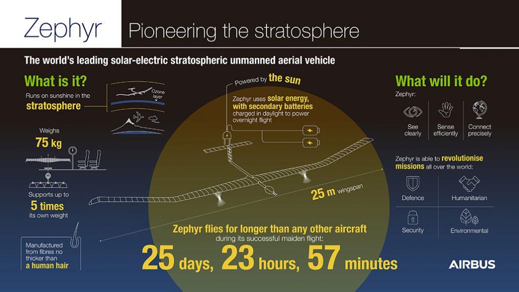 HANGAR X - Airbus Zephyr S infographic_EN