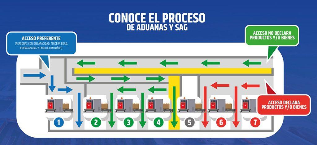 HANGAR X - Nuevo tránsito para la revisión de Aduanas y Servicio Agrícola y Ganadero (SAG) en el Aeropuerto Internacional de Santiago de Chile