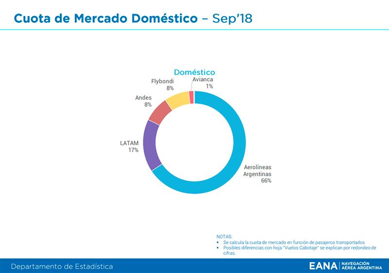EANA Informe mensual cuota mercado transporte aéreo domestico Septiembre 2018