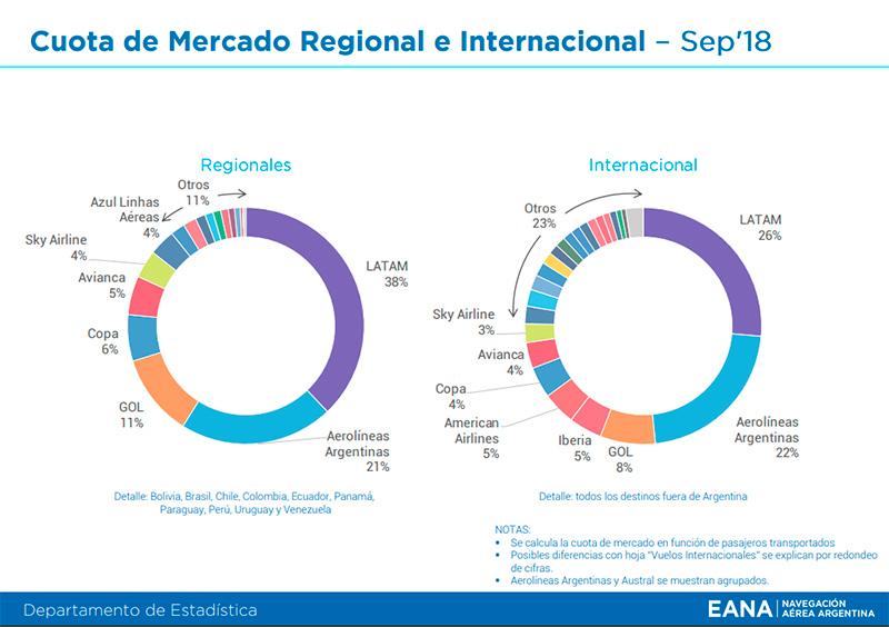 EANA Informe mensual cuota mercado regional e internacional Septiembre 2018