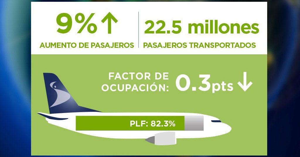 HANGAR X - El tráfico de pasajeros en Latinoamérica y el Caribe aumentó 9% en noviembre 2018