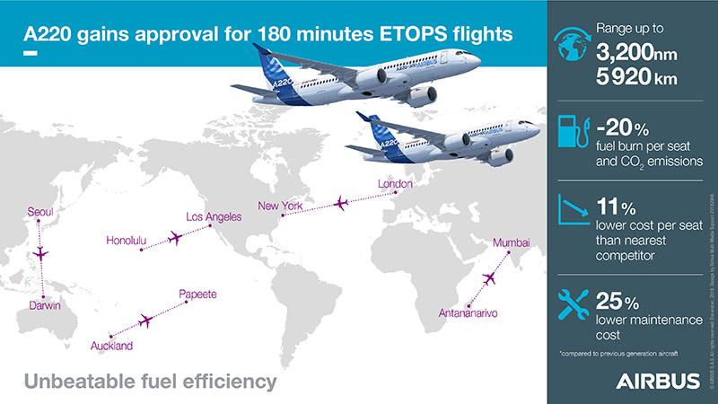 HANGAR X - Airbus A220-300 ETOPS
