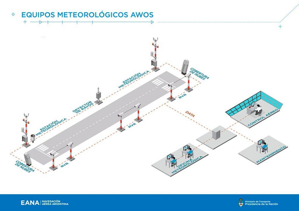 AWOS (Infografía EANA)