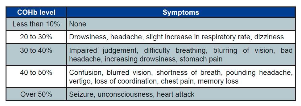 Síntomas después de la exposición a monóxido de carbono