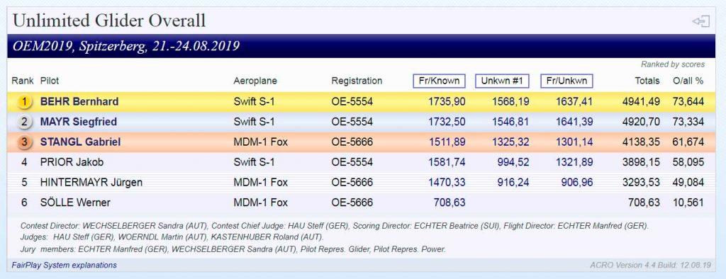 """Glider OEM 2019 - Resultados Categoría """"Unlimited"""""""