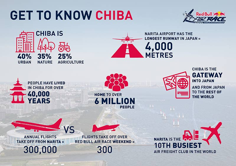 Red Bull Air Race 2019 - Get to know Chiba, Japan