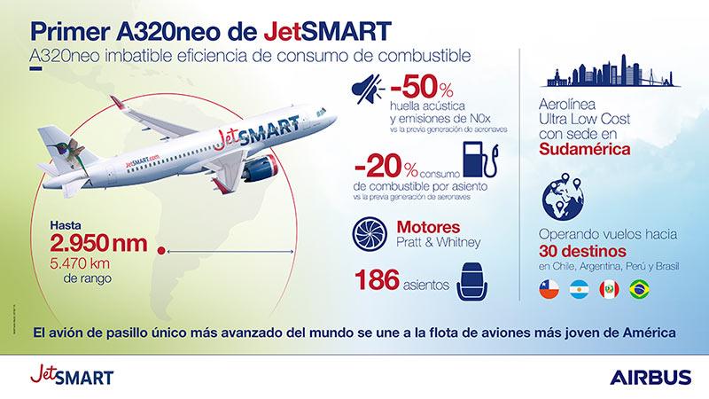JetSMART - Airbus A320neo / Infografía