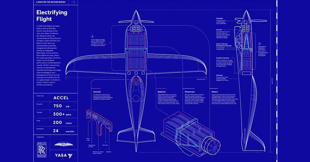 """Rolls-Royce Avión Eléctrico """"ionBird"""" / Challenge is ON"""