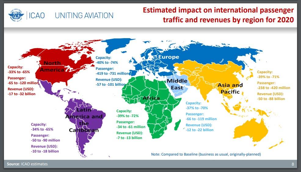 ICAO - Air passenger forecast 2020 / COVID-19 Crisis