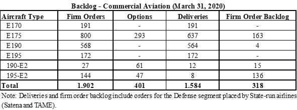 Embraer Commercial Aviation Backlog - 31MAR2020