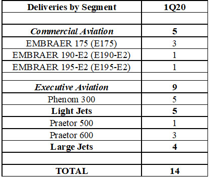 Embraer Deliveries by segment - 1Q20