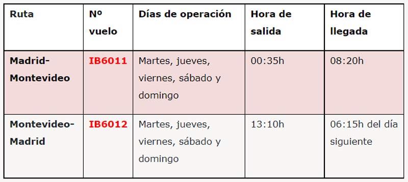 Días y horarios de los vuelos de Iberia entre Madrid y Montevideo